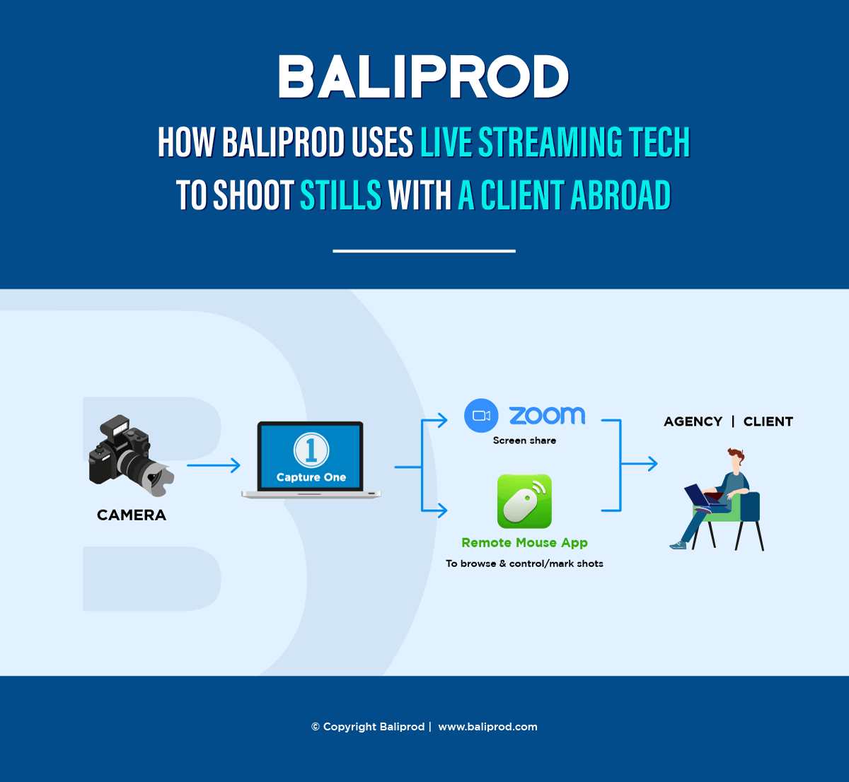 baliprod live streaming on shoot stills